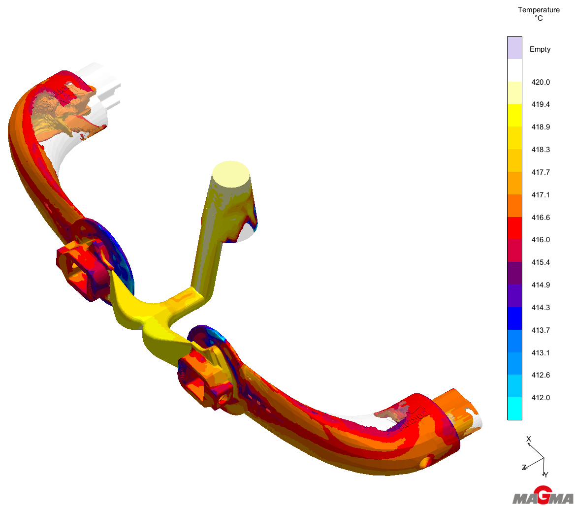 Simulation for HPDC