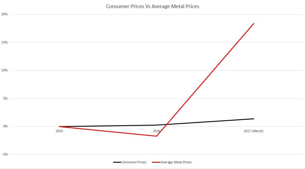 Commondity_Prices_volatility