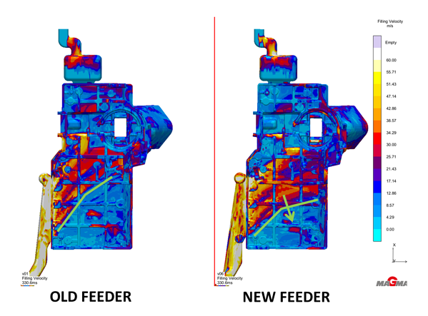 die maintenance simulation Feeder comparison