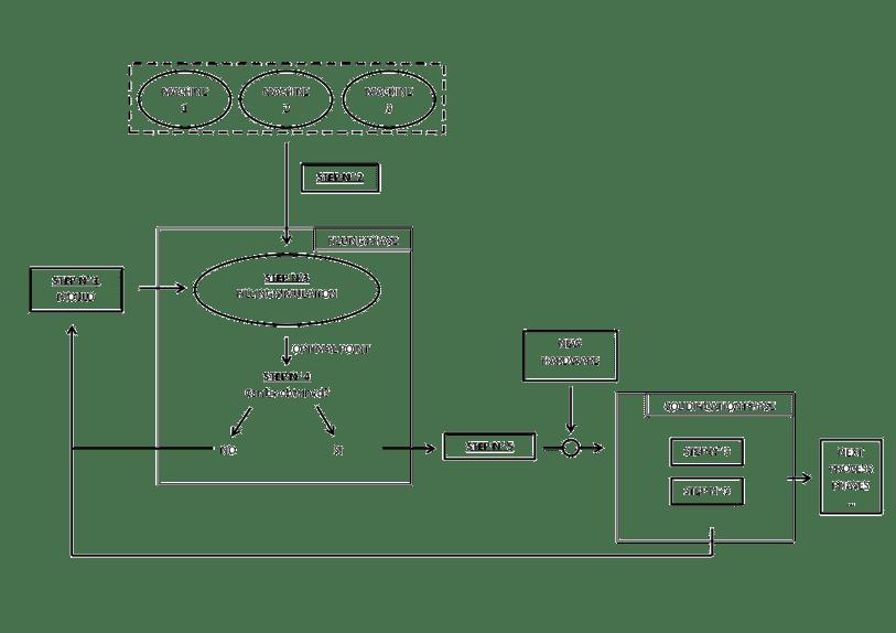 Simulation process