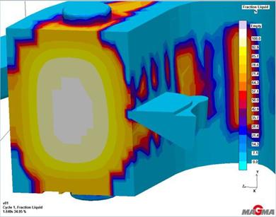 mold simulation shrinkage porosity